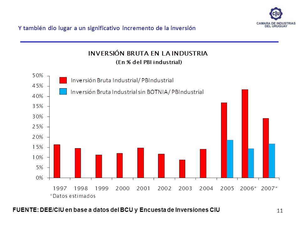 Y también dio lugar a un significativo incremento de la inversión 11 FUENTE: DEE/CIU en base a datos del BCU y Encuesta de Inversiones CIU