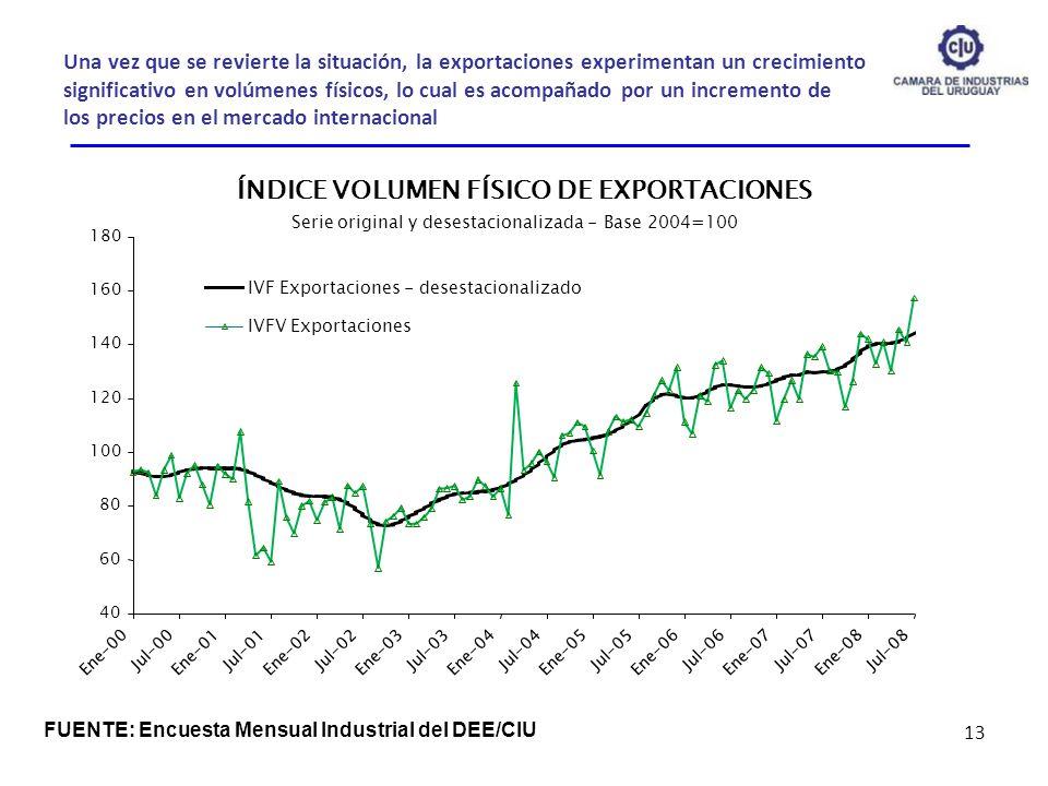 Una vez que se revierte la situación, la exportaciones experimentan un crecimiento significativo en volúmenes físicos, lo cual es acompañado por un in