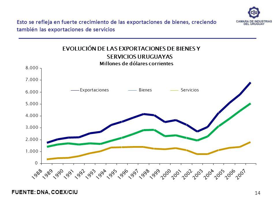 Esto se refleja en fuerte crecimiento de las exportaciones de bienes, creciendo también las exportaciones de servicios 14 FUENTE: DNA, COEX/CIU