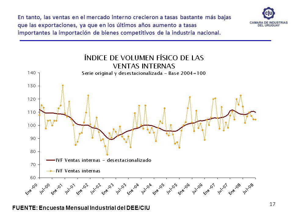 En tanto, las ventas en el mercado interno crecieron a tasas bastante más bajas que las exportaciones, ya que en los últimos años aumento a tasas impo