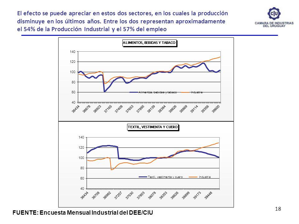 El efecto se puede apreciar en estos dos sectores, en los cuales la producción disminuye en los últimos años. Entre los dos representan aproximadament