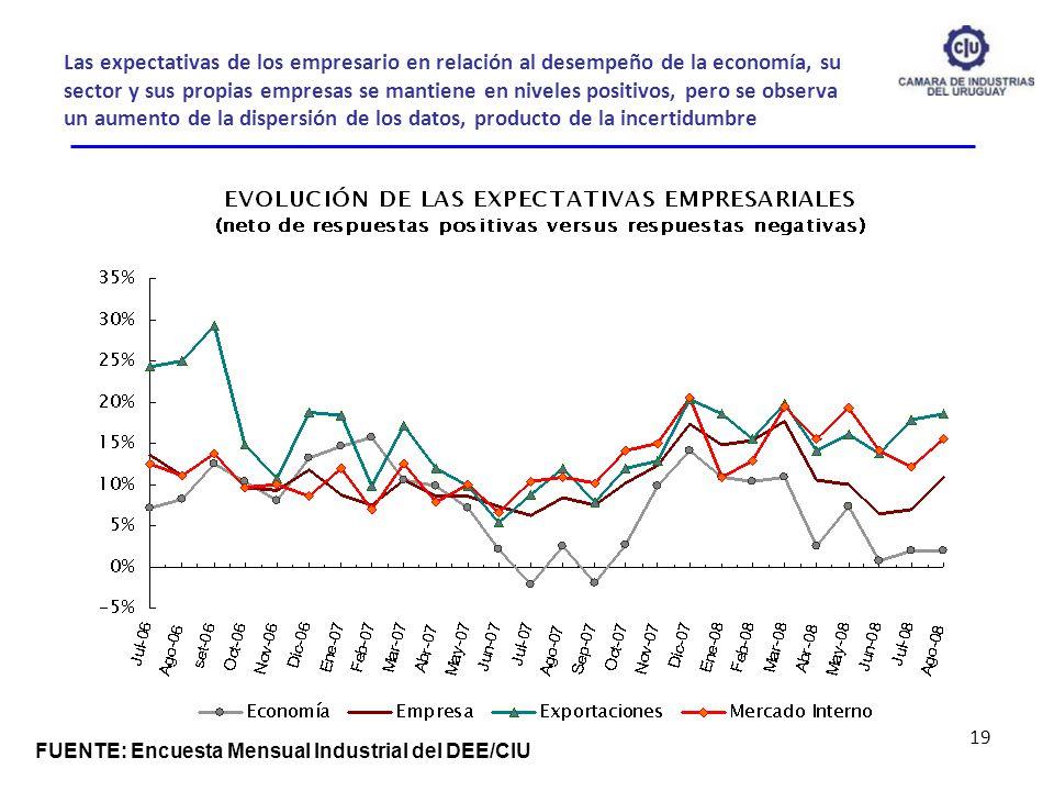 Las expectativas de los empresario en relación al desempeño de la economía, su sector y sus propias empresas se mantiene en niveles positivos, pero se