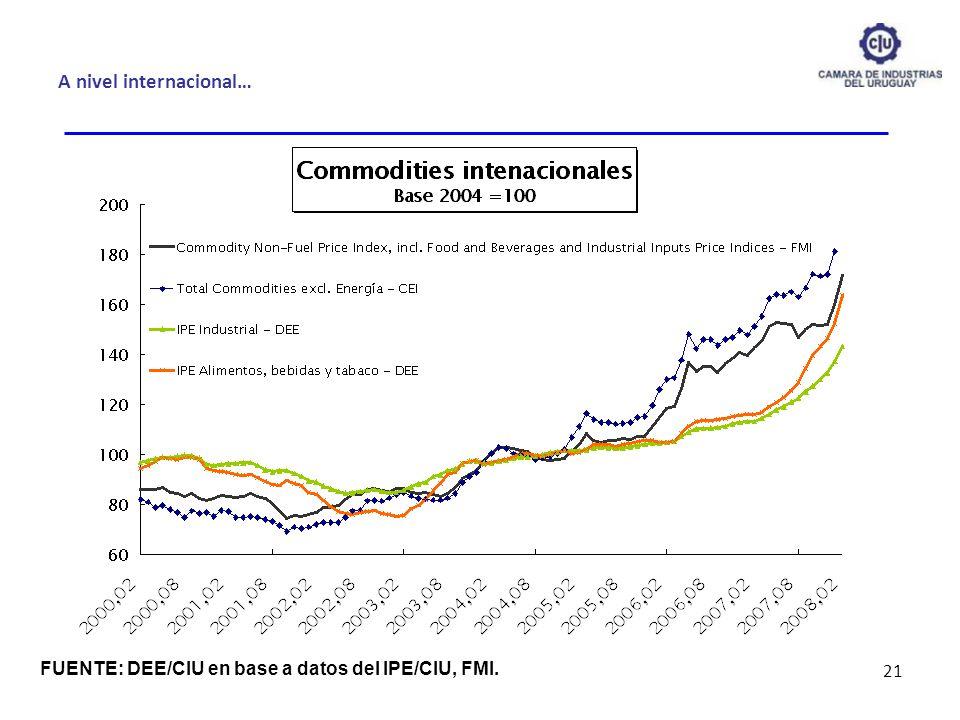 A nivel internacional… 21 FUENTE: DEE/CIU en base a datos del IPE/CIU, FMI.