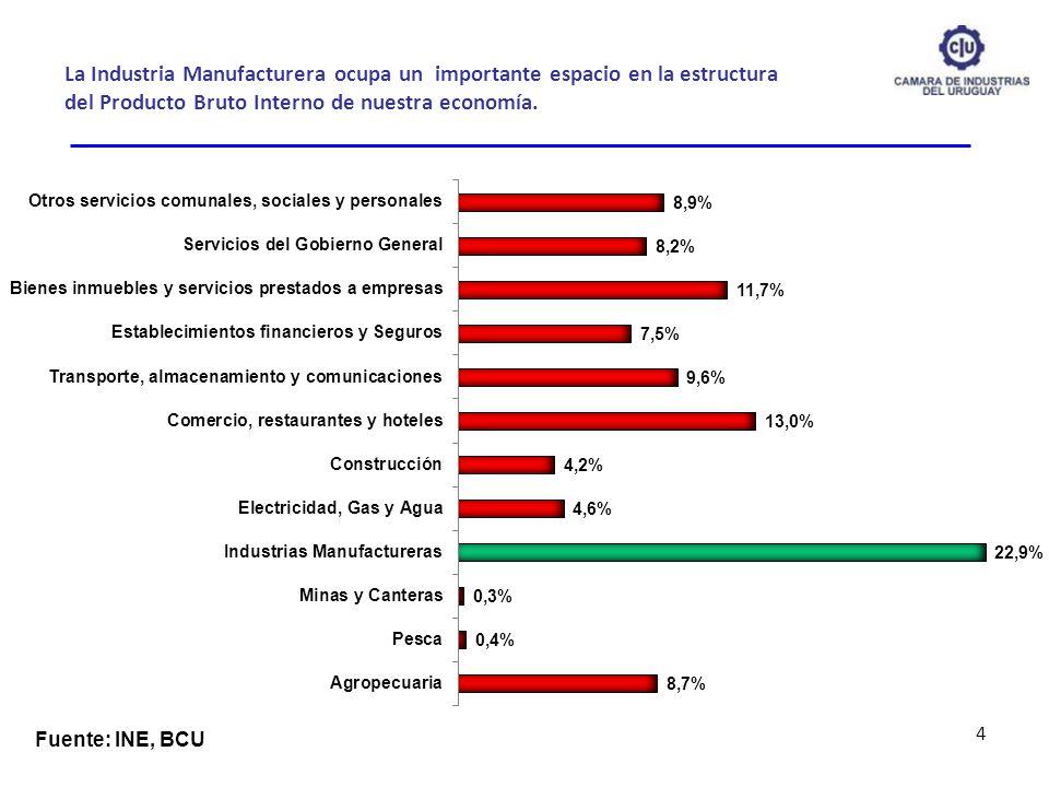 La Industria Manufacturera ocupa un importante espacio en la estructura del Producto Bruto Interno de nuestra economía. 4 Fuente: INE, BCU