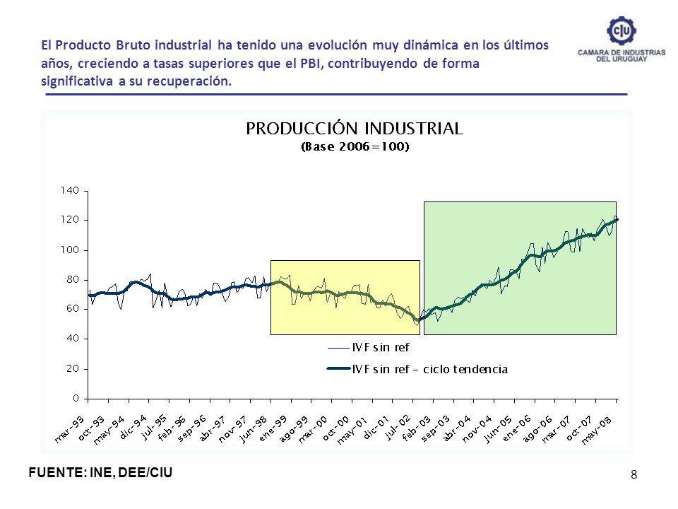 El Producto Bruto industrial ha tenido una evolución muy dinámica en los últimos años, creciendo a tasas superiores que el PBI, contribuyendo de forma