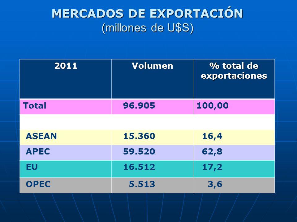 2011Volumen % total de exportaciones Total 96.905100,00 ASEAN 15.360 16,4 APEC 59.520 62,8 EU 16.512 17,2 OPEC 5.513 3,6 MERCADOS DE EXPORTACIÓN (millones de U$S)
