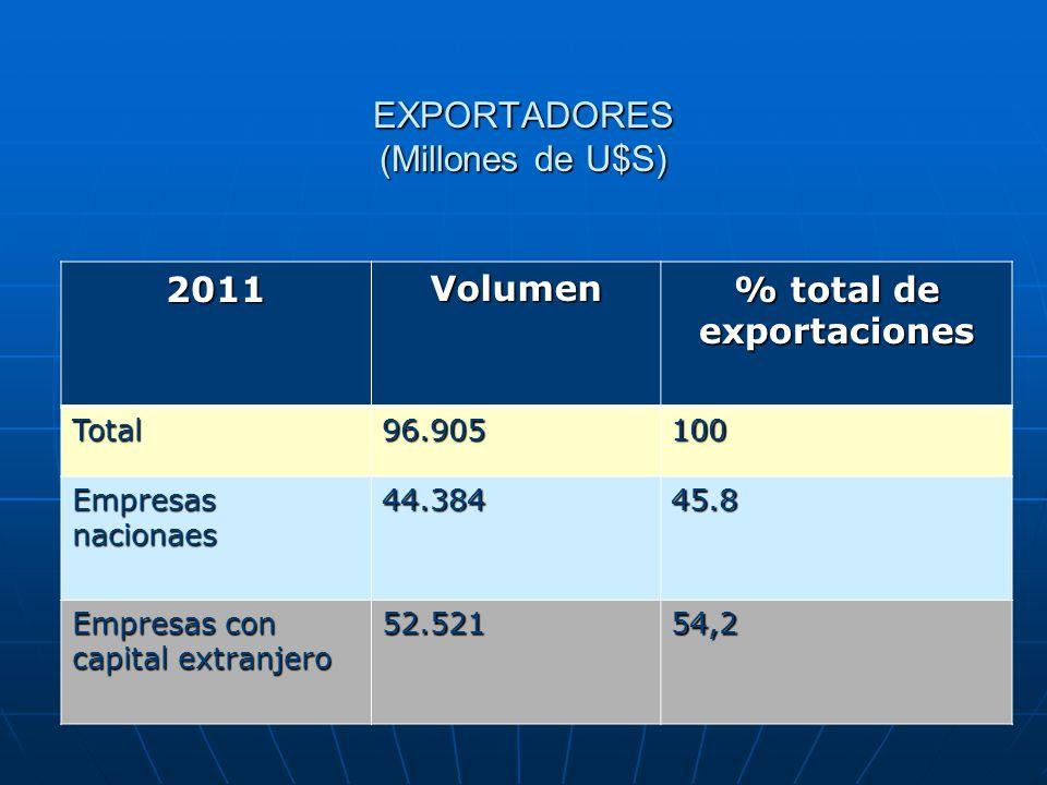 EXPORTADORES (Millones de U$S) 2011Volumen % total de exportaciones Total96.905100 Empresas nacionaes 44.38445.8 Empresas con capital extranjero 52.52154,2
