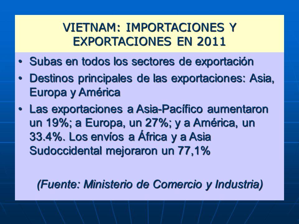 VIETNAM: IMPORTACIONES Y EXPORTACIONES EN 2011 Subas en todos los sectores de exportaciónSubas en todos los sectores de exportación Destinos principales de las exportaciones: Asia, Europa y AméricaDestinos principales de las exportaciones: Asia, Europa y América Las exportaciones a Asia-Pacífico aumentaron un 19%; a Europa, un 27%; y a América, un 33.4%.