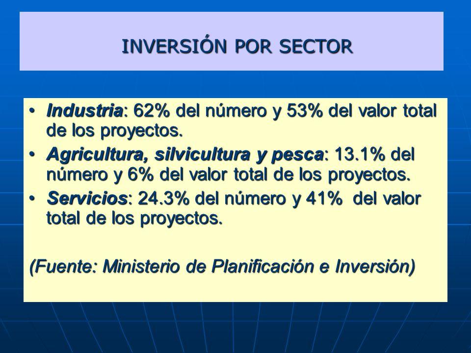 INVERSIÓN POR SECTOR INVERSIÓN POR SECTOR Industria: 62% del número y 53% del valor total de los proyectos.Industria: 62% del número y 53% del valor total de los proyectos.