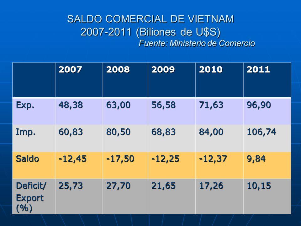SALDO COMERCIAL DE VIETNAM 2007-2011 (Biliones de U$S) Fuente: Ministerio de Comercio 20072008200920102011 Exp.48,3863,0056,5871,6396,90 Imp.60,8380,5068,8384,00106,74 Saldo-12,45-17,50-12,25-12,379,84 Deficit/ Export (%) 25,7327,7021,6517,2610,15