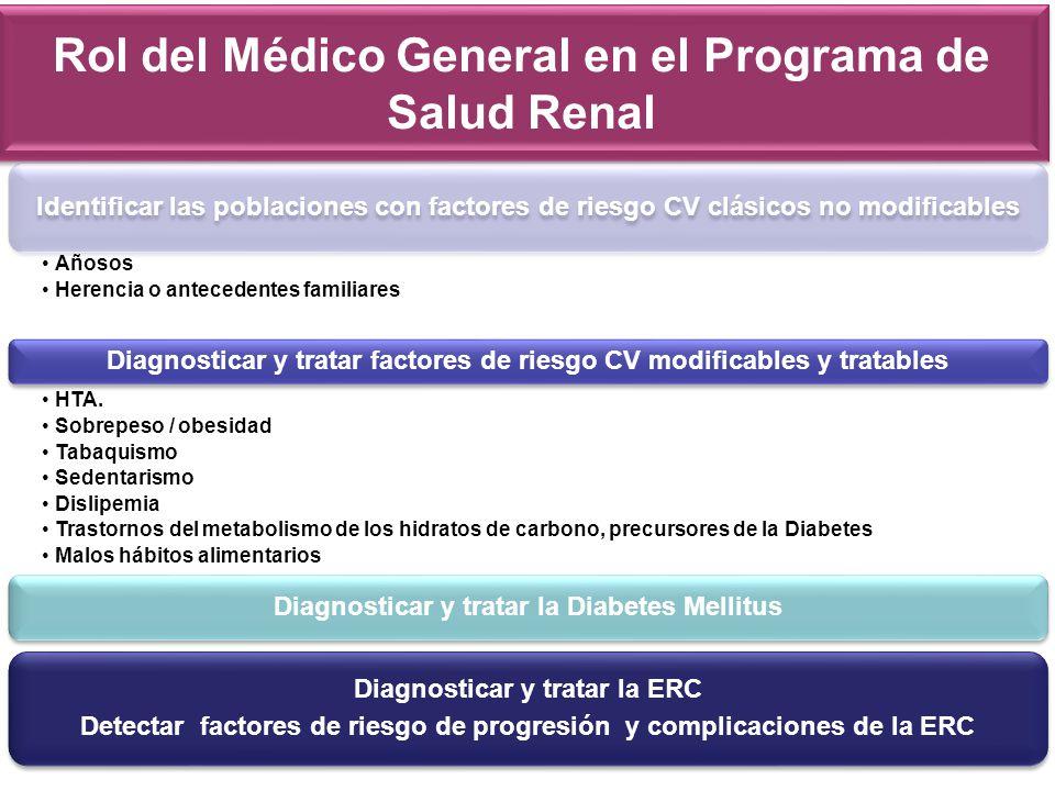 Rol del Médico General en el Programa de Salud Renal Identificar las poblaciones con factores de riesgo CV clásicos no modificables Añosos Herencia o