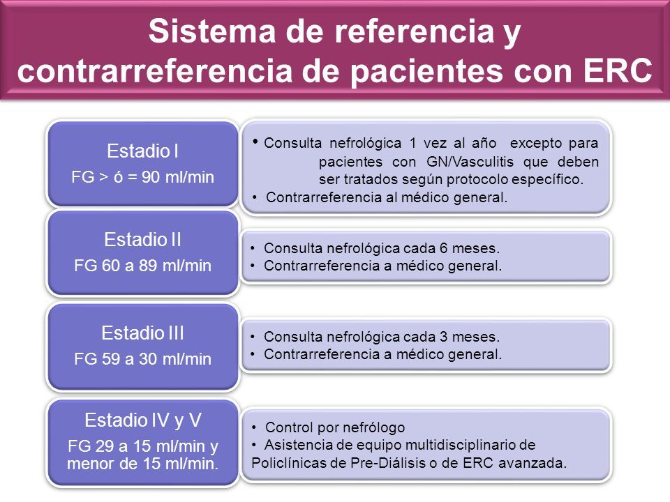 Sistema de referencia y contrarreferencia de pacientes con ERC Estadio I FG > ó = 90 ml/min Estadio II FG 60 a 89 ml/min Estadio III FG 59 a 30 ml/min