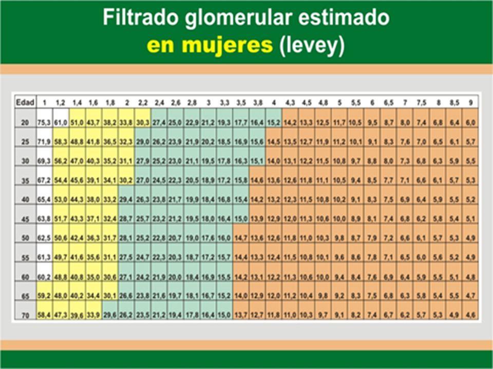 Estadios de la Enfermedad Renal Crónica FG 90 a 120 ml/min: Valor normal FG < 60 ml/min: Enfermedad renal Crónica (ERC) Estadio 1 Estadio 2 Estadio 4 Estadio 3 Estadio 5 Estadio 0 Factores de riesgo Daño Renal con FG normal ó aumentado FG > ó = 90 ml/min./1.73m2 Daño renal con leve disminución del FG FG 60-89 ml/min./1.73m2 Disminución moderada del FG FG 30-59ml/min./1.73m2 Severa disminución del FG FG 15-29ml/min./1.73m2 Falla renal FG < 15ml/min.