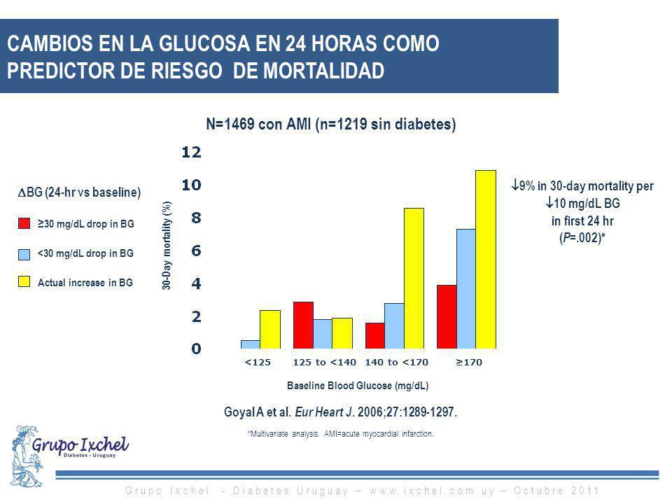BG (24-hr vs baseline) 30 mg/dL drop in BG <30 mg/dL drop in BG Actual increase in BG CAMBIOS EN LA GLUCOSA EN 24 HORAS COMO PREDICTOR DE RIESGO DE MO