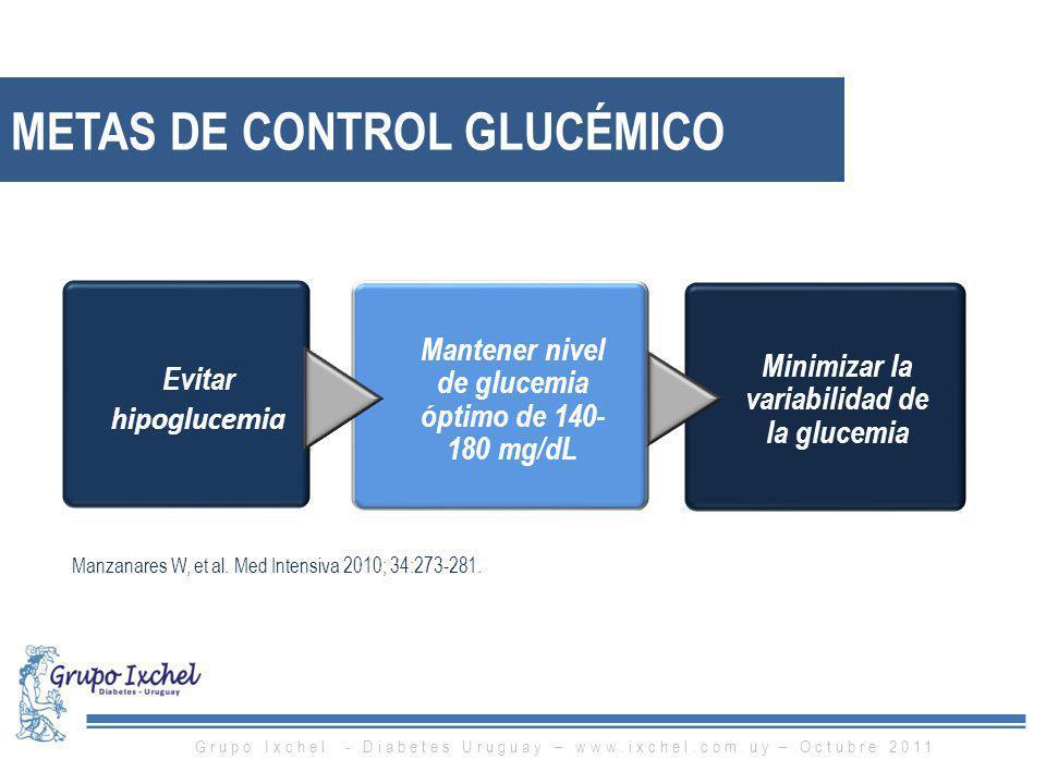 Evitar hipoglucemia Mantener nivel de glucemia óptimo de 140- 180 mg/dL Minimizar la variabilidad de la glucemia Manzanares W, et al. Med Intensiva 20