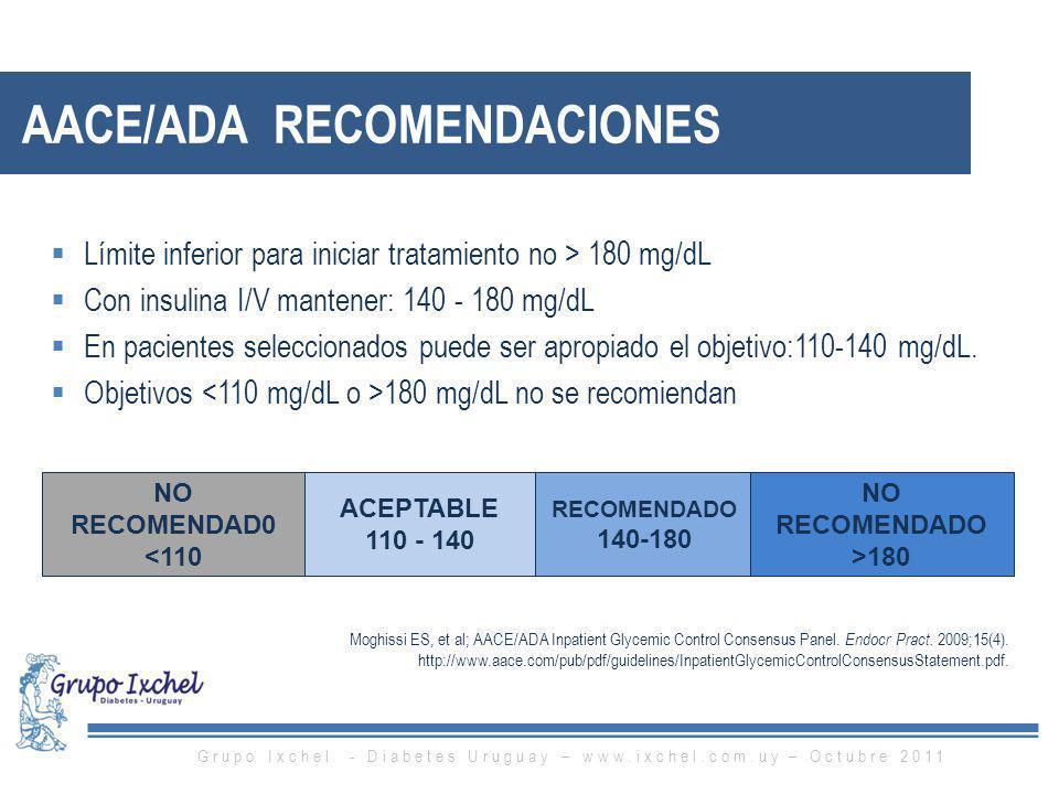Moghissi ES, et al; AACE/ADA Inpatient Glycemic Control Consensus Panel. Endocr Pract. 2009;15(4). http://www.aace.com/pub/pdf/guidelines/InpatientGly