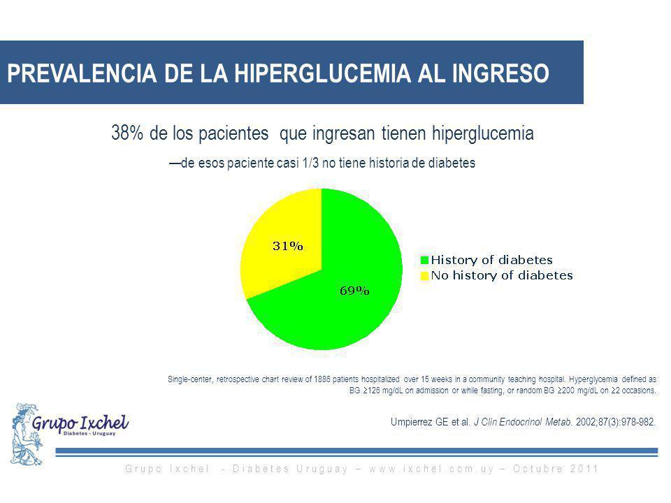 PREVALENCIA DE LA HIPERGLUCEMIA AL INGRESO 38% de los pacientes que ingresan tienen hiperglucemia de esos paciente casi 1/3 no tiene historia de diabe