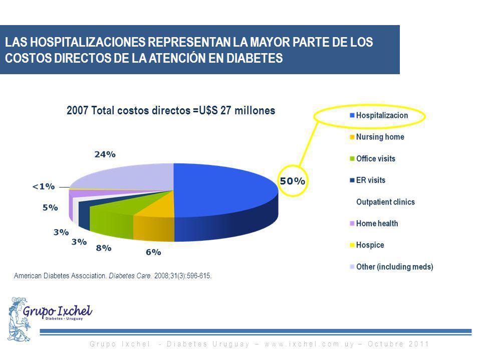 LAS HOSPITALIZACIONES REPRESENTAN LA MAYOR PARTE DE LOS COSTOS DIRECTOS DE LA ATENCIÓN EN DIABETES American Diabetes Association. Diabetes Care. 2008;