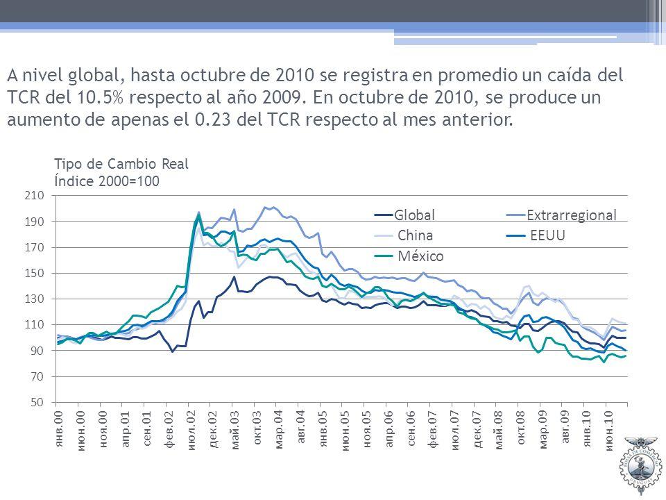 A nivel global, hasta octubre de 2010 se registra en promedio un caída del TCR del 10.5% respecto al año 2009.