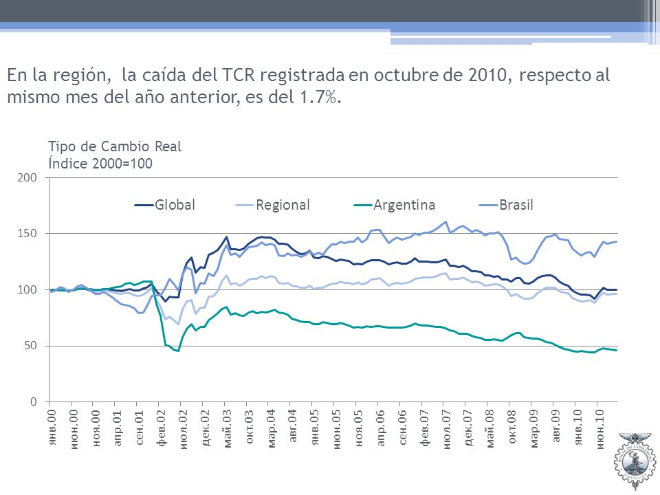 En la región, la caída del TCR registrada en octubre de 2010, respecto al mismo mes del año anterior, es del 1.7%.