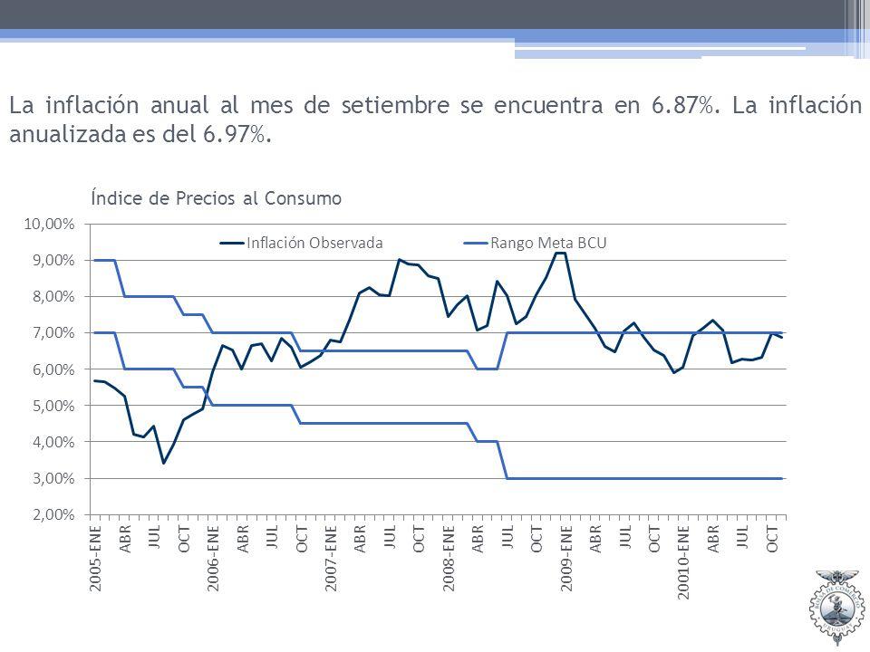 La inflación anual al mes de setiembre se encuentra en 6.87%.