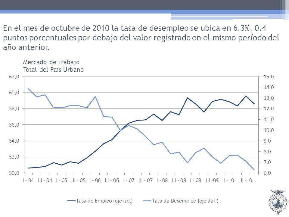 En el mes de octubre de 2010 la tasa de desempleo se ubica en 6.3%, 0.4 puntos porcentuales por debajo del valor registrado en el mismo período del año anterior.