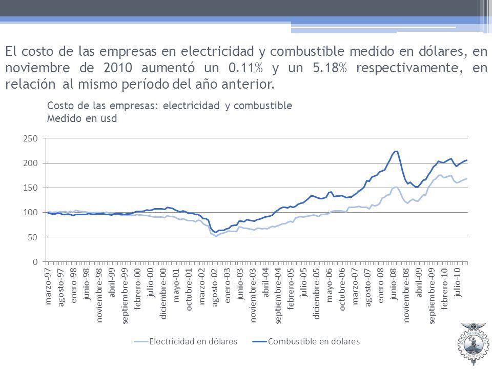 El costo de las empresas en electricidad y combustible medido en dólares, en noviembre de 2010 aumentó un 0.11% y un 5.18% respectivamente, en relación al mismo período del año anterior.