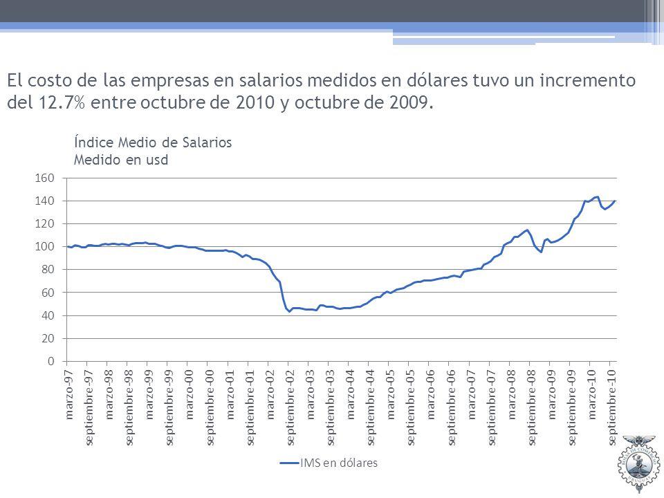 El costo de las empresas en salarios medidos en dólares tuvo un incremento del 12.7% entre octubre de 2010 y octubre de 2009.