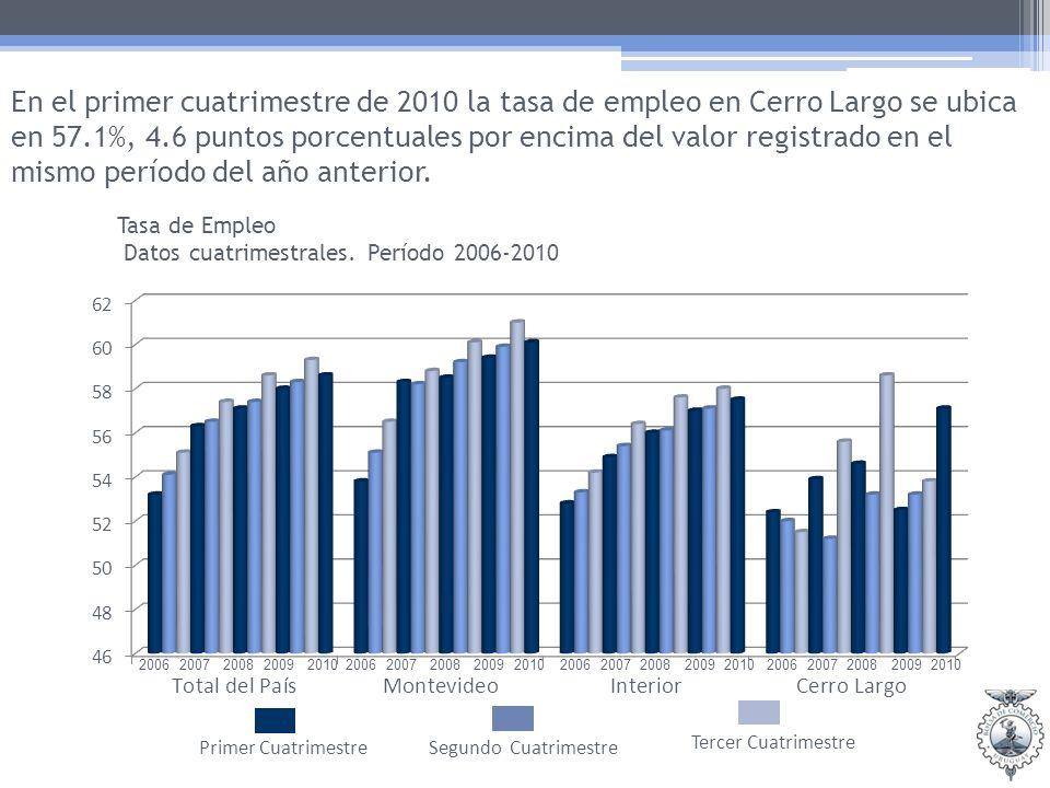En el primer cuatrimestre de 2010 la tasa de empleo en Cerro Largo se ubica en 57.1%, 4.6 puntos porcentuales por encima del valor registrado en el mismo período del año anterior.