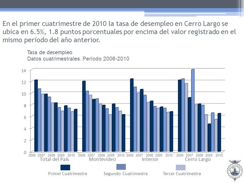Tasa de desempleo Datos cuatrimestrales.