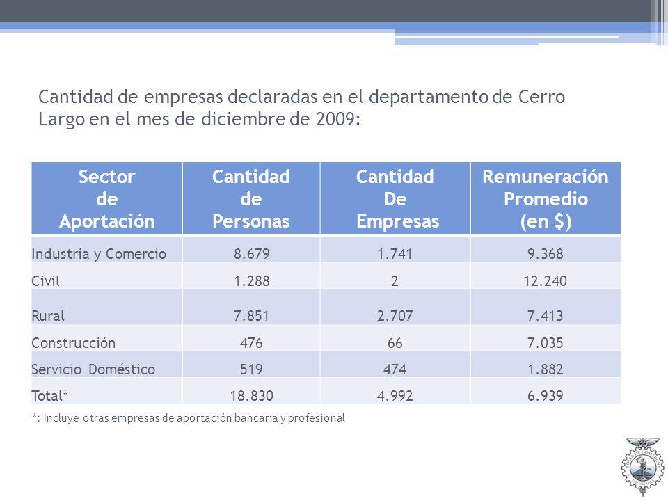 Cantidad de empresas declaradas en el departamento de Cerro Largo en el mes de diciembre de 2009: Sector de Aportación Cantidad de Personas Cantidad De Empresas Remuneración Promedio (en $) Industria y Comercio8.6791.7419.368 Civil1.288212.240 Rural7.8512.7077.413 Construcción476667.035 Servicio Doméstico5194741.882 Total*18.8304.9926.939 *: Incluye otras empresas de aportación bancaria y profesional