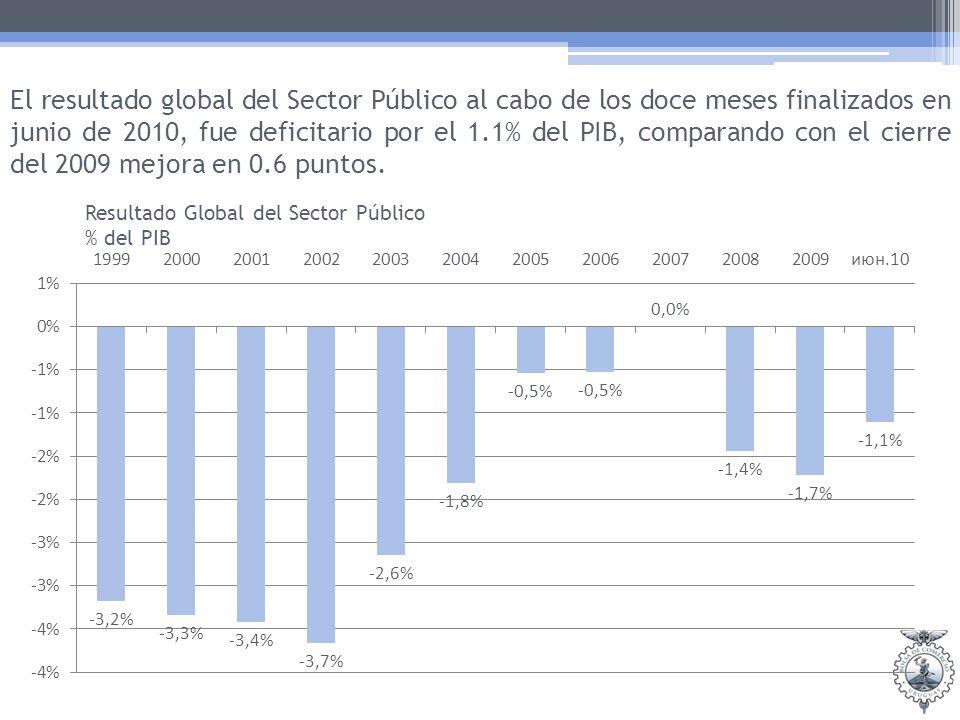 El resultado global del Sector Público al cabo de los doce meses finalizados en junio de 2010, fue deficitario por el 1.1% del PIB, comparando con el cierre del 2009 mejora en 0.6 puntos.