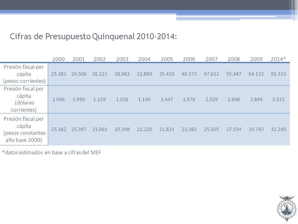 Cifras de Presupuesto Quinquenal 2010-2014: 20002001200220032004200520062007200820092014* Presión fiscal per cápita (pesos corrientes) 25.38226.50626.12128.96332.89035.41040.37347.61255.44764.12391.323 Presión fiscal per cápita (dólares corrientes) 2.0961.9901.2291.0261.1461.4471.6782.0292.6482.8443.933 Presión fiscal per cápita (pesos constantes año base 2000) 25.38225.39721.96120.39821.22021.82123.38225.50527.53429.74332.290 *datos estimados en base a cifras del MEF