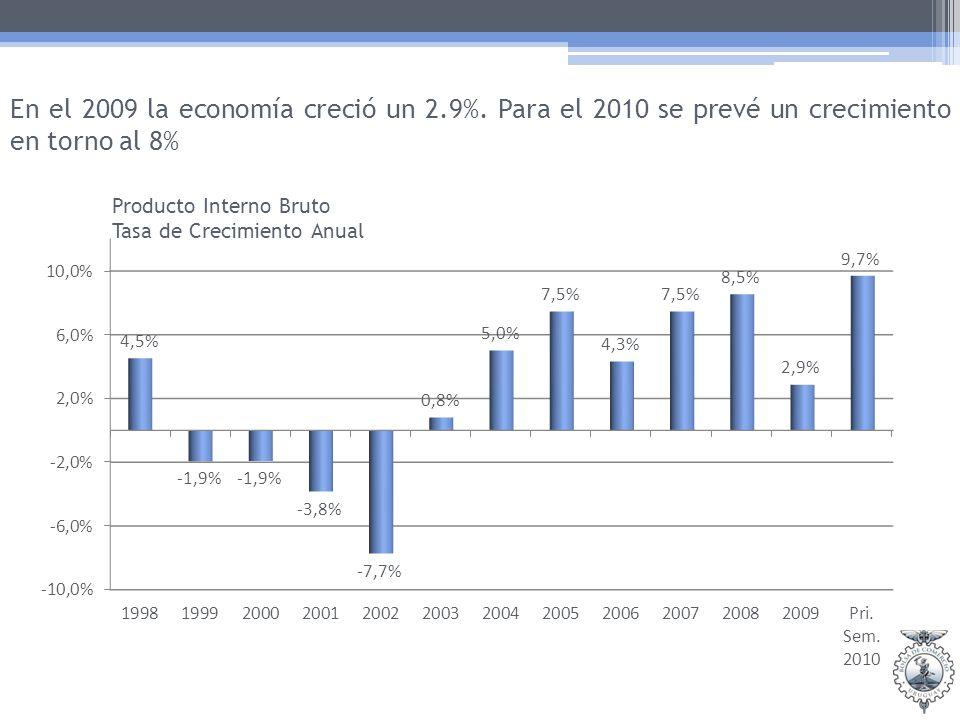 En el 2009 la economía creció un 2.9%.