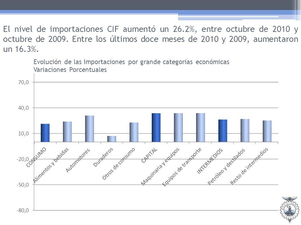 El nivel de importaciones CIF aumentó un 26.2%, entre octubre de 2010 y octubre de 2009.
