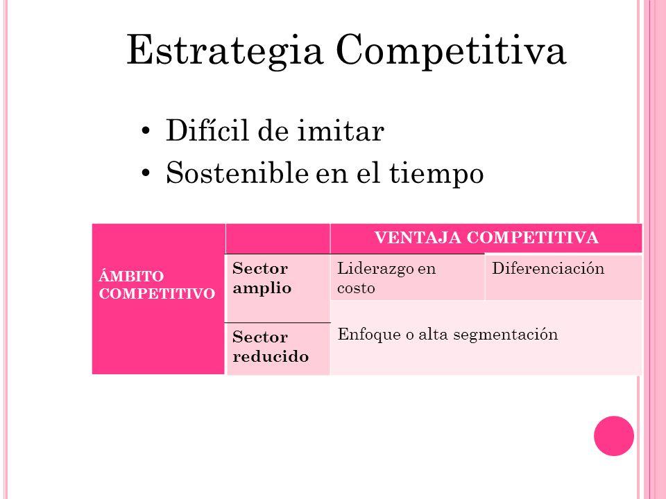 Estrategia Competitiva Difícil de imitar Sostenible en el tiempo ÁMBITO COMPETITIVO VENTAJA COMPETITIVA Sector amplio Liderazgo en costo Diferenciació