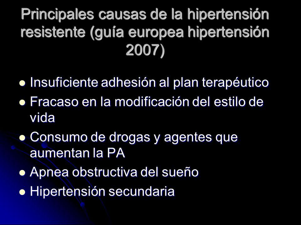 Principales causas de la hipertensión resistente (guía europea hipertensión 2007) Insuficiente adhesión al plan terapéutico Insuficiente adhesión al p