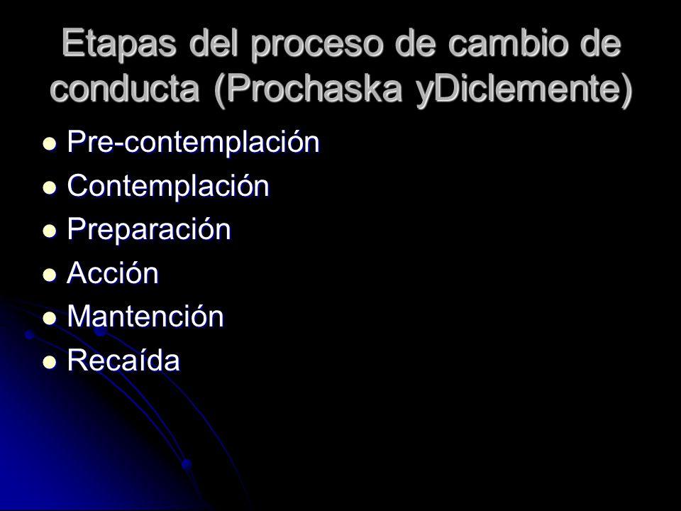 Etapas del proceso de cambio de conducta (Prochaska yDiclemente) Pre-contemplación Pre-contemplación Contemplación Contemplación Preparación Preparaci