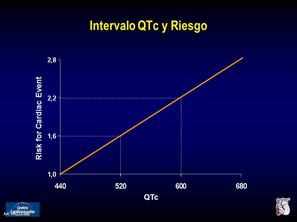 AJC 1993;72:21B Intervalo QTc y Riesgo QTc Risk for Cardiac Event