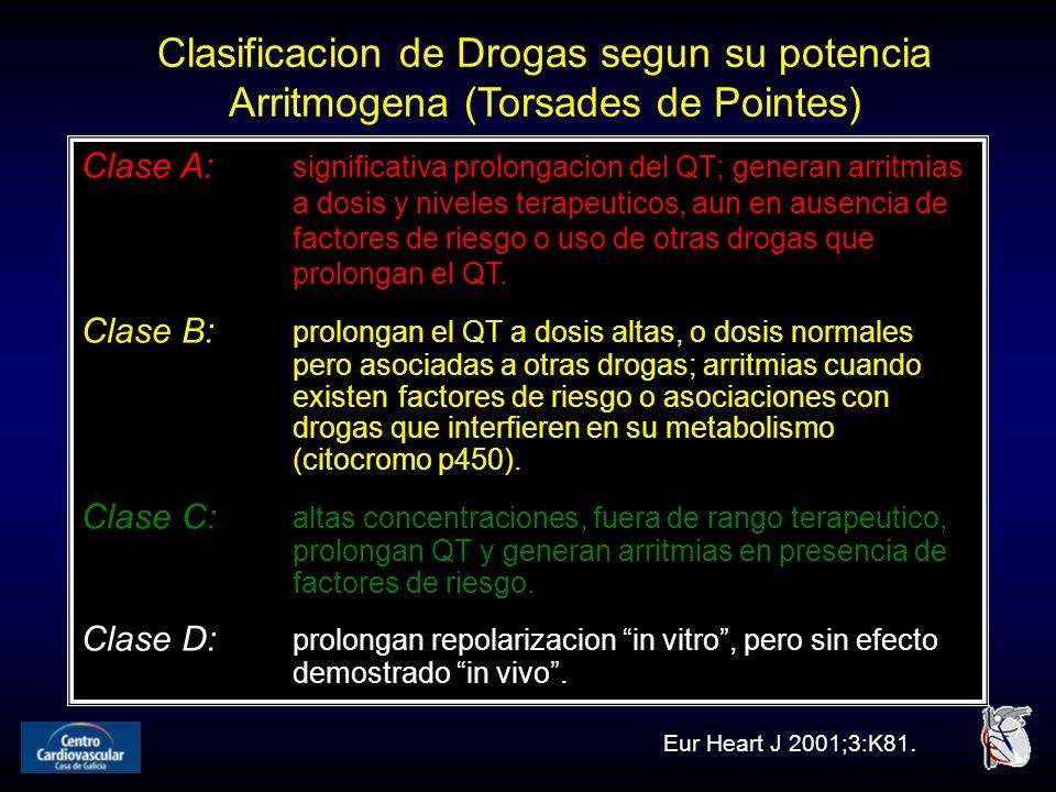 Clasificacion de Drogas segun su potencia Arritmogena (Torsades de Pointes) Clase A: significativa prolongacion del QT; generan arritmias a dosis y niveles terapeuticos, aun en ausencia de factores de riesgo o uso de otras drogas que prolongan el QT.