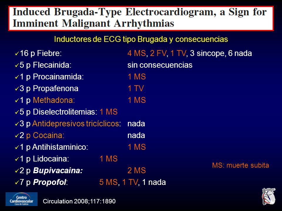 Circulation 2008;117:1890 Inductores de ECG tipo Brugada y consecuencias 16 p Fiebre: 4 MS, 2 FV, 1 TV, 3 sincope, 6 nada 5 p Flecainida: sin consecuencias 1 p Procainamida: 1 MS 3 p Propafenona:1 TV 1 p Methadona: 1 MS 5 p Diselectrolitemias: 1 MS 3 p Antidepresivos tricíclicos: nada 2 p Cocaina: nada 1 p Antihistaminico:1 MS 1 p Lidocaina: 1 MS 2 p Bupivacaina: 2 MS 7 p Propofol: 5 MS, 1 TV, 1 nada MS: muerte subita