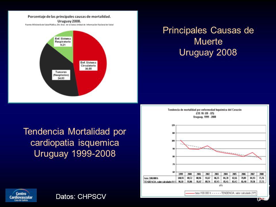 Datos: CHPSCV Principales Causas de Muerte Uruguay 2008 Tendencia Mortalidad por cardiopatia isquemica Uruguay 1999-2008