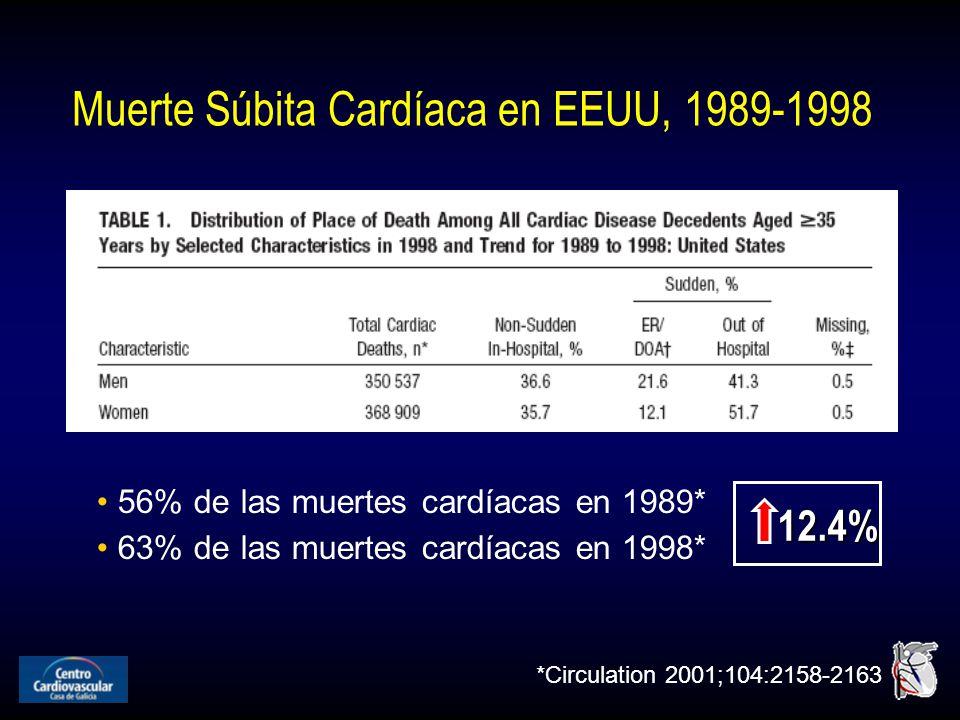 Muerte Súbita Cardíaca en EEUU, 1989-1998 *Circulation 2001;104:2158-2163 56% de las muertes cardíacas en 1989* 63% de las muertes cardíacas en 1998* 12.4%