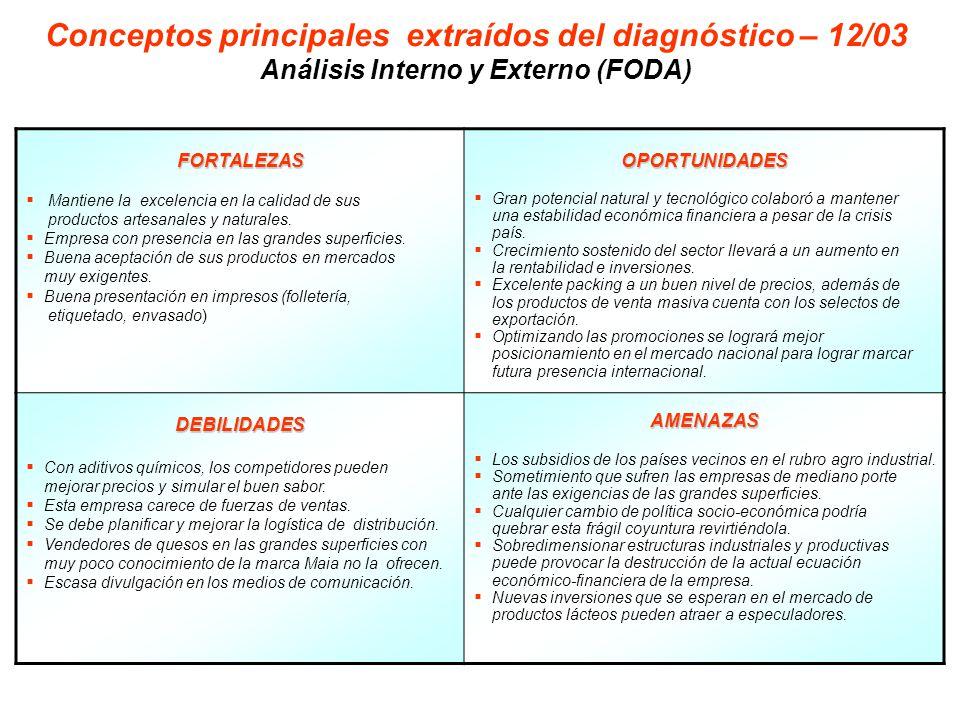 Conceptos principales extraídos del diagnóstico – 12/03 Análisis Interno y Externo (FODA) FORTALEZAS Mantiene la excelencia en la calidad de sus productos artesanales y naturales.