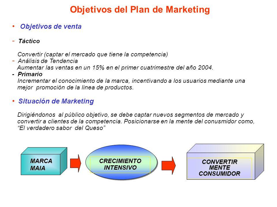 Objetivos del Plan de Marketing Objetivos de venta - - Táctico Convertir (captar el mercado que tiene la competencia) - - Análisis de Tendencia Aumentar las ventas en un 15% en el primer cuatrimestre del año 2004.