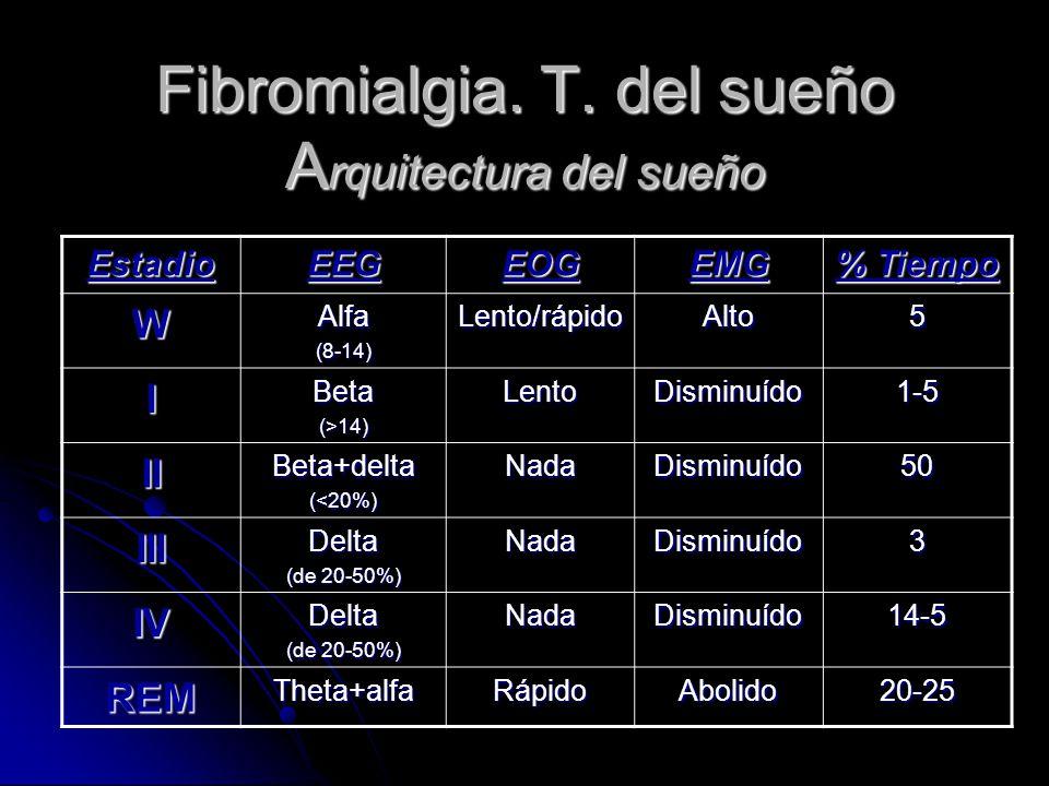 Fibromialgia. T. del sueño A rquitectura del sueño EstadioEEGEOGEMG % Tiempo WAlfa(8-14)Lento/rápidoAlto5 IBeta(>14)LentoDisminuído1-5 IIBeta+delta(<2