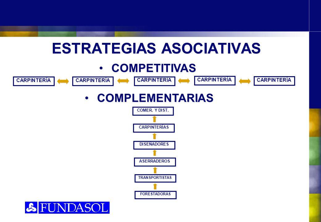 ESTRATEGIAS ASOCIATIVAS COMPETITIVAS CARPINTERÍA COMPLEMENTARIAS COMER. Y DIST. CARPINTERÍAS DISEÑADORES ASERRADEROS TRANSPORTISTAS FORESTADORAS