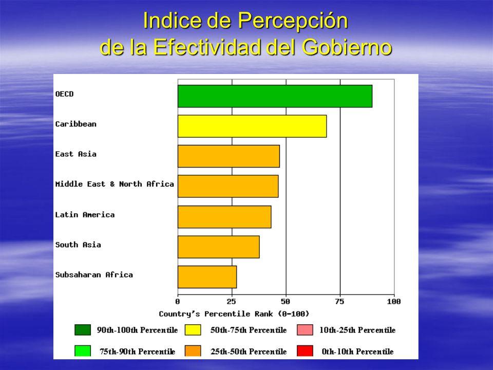 Indice de Percepción de la Efectividad del Gobierno