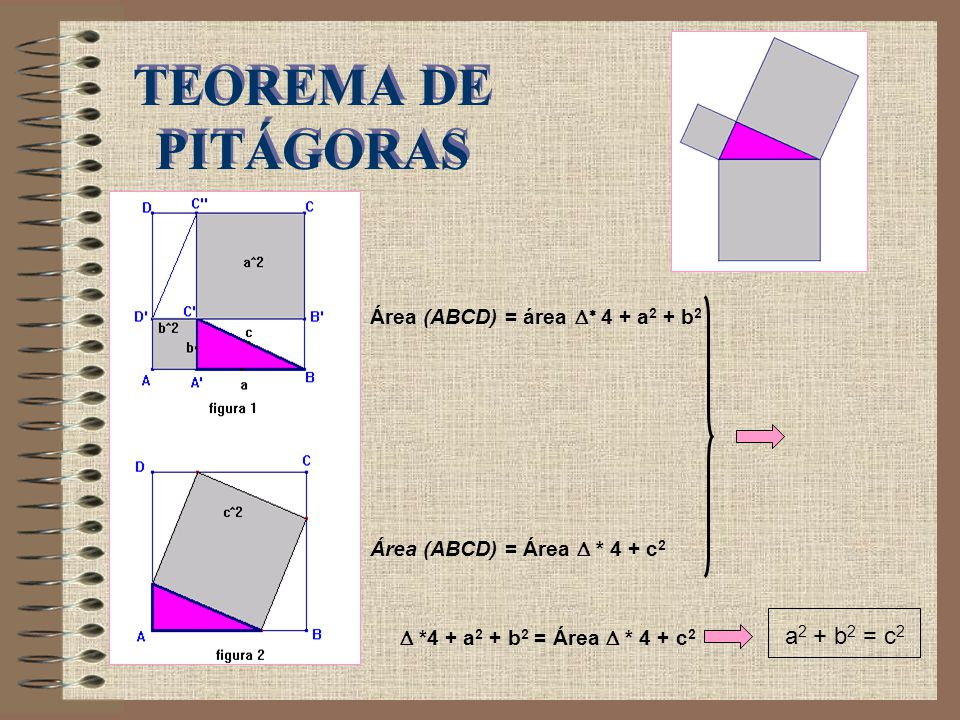 TEOREMA DE PITÁGORAS Área (ABCD) = área Δ* 4 + a 2 + b 2 Área (ABCD) = Área Δ * 4 + c 2 Δ *4 + a 2 + b 2 = Área Δ * 4 + c 2 a 2 + b 2 = c 2