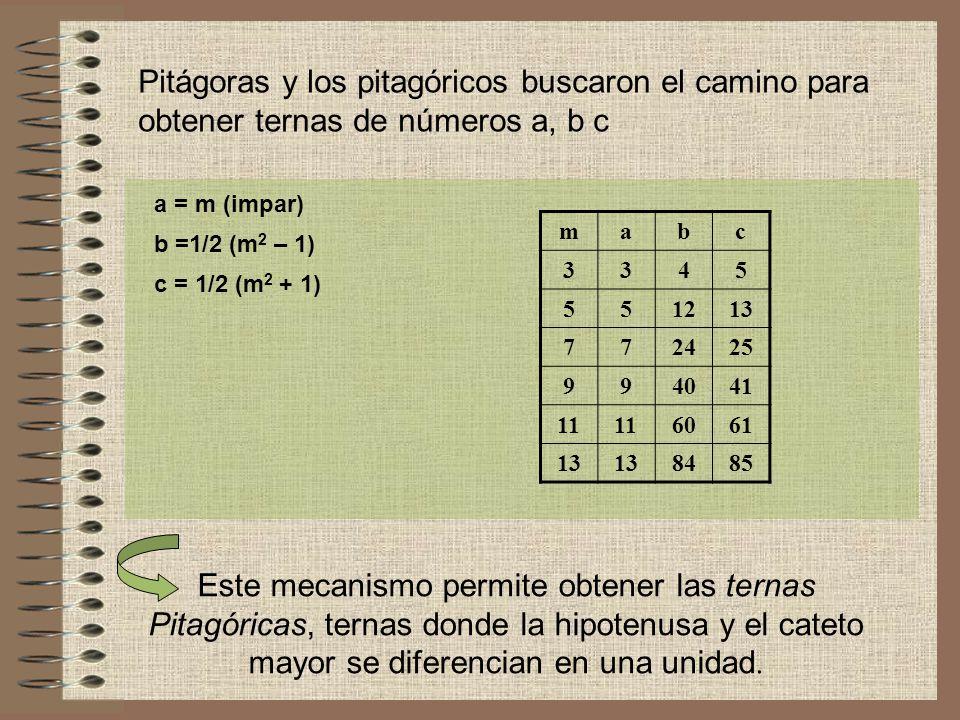 Pitágoras y los pitagóricos buscaron el camino para obtener ternas de números a, b c a = m (impar) b =1/2 (m 2 – 1) c = 1/2 (m 2 + 1) mabc 3345 551213 772425 994041 11 6061 13 8485 Este mecanismo permite obtener las ternas Pitagóricas, ternas donde la hipotenusa y el cateto mayor se diferencian en una unidad.